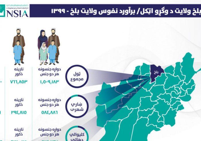نفوس ولایت بلخ بیش از ۱ میلیون و ۵۰۹ هزار نفر برآورد شد